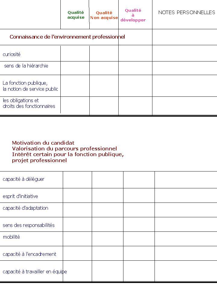 PREPARATION A L'ORAL : Préparation - Evaluation - Présentation