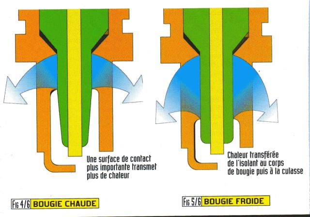 R f rences bougies ngk - Lumiere chaude ou froide ...
