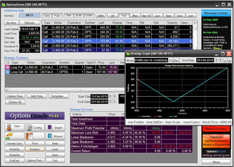 Automated option trading software